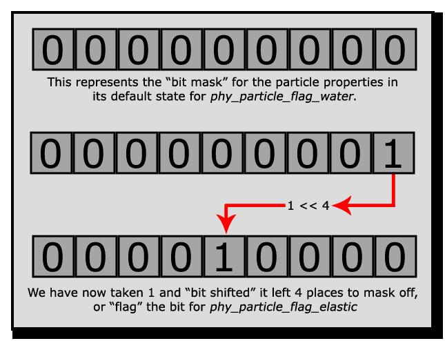 Physics Bit Masking