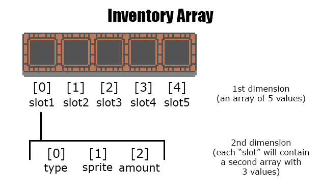 2D Array Inventory Setup